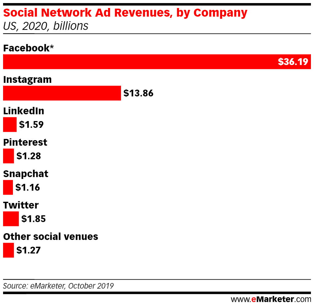 social media predictions for 2020- social network ad revenues by company
