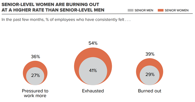 Senior-level women are burning out at a higher rate than senior-level men- CHART by World Economic Forum